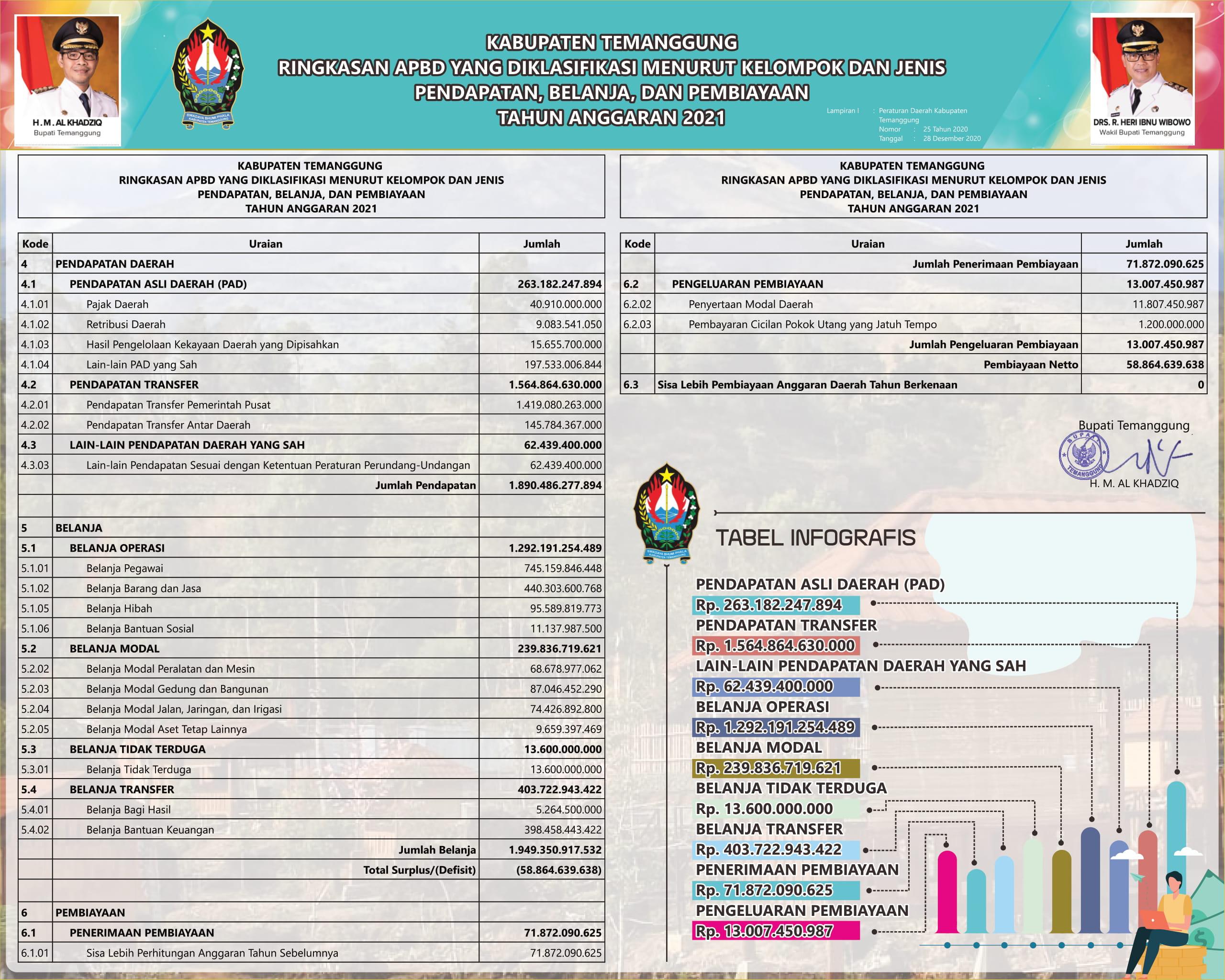 Ringkasan APBD Kabupaten Temanggung Tahun Anggaran 2021